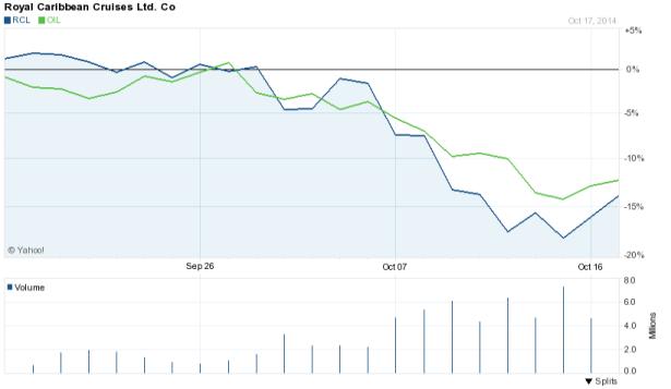 RCL vs OIL